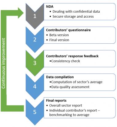 Data gathering process Engl